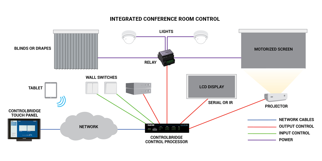 integrated-conference-room-diagram